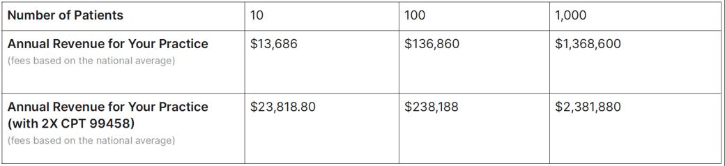 RPM Annual Revenue Estimates blog Post