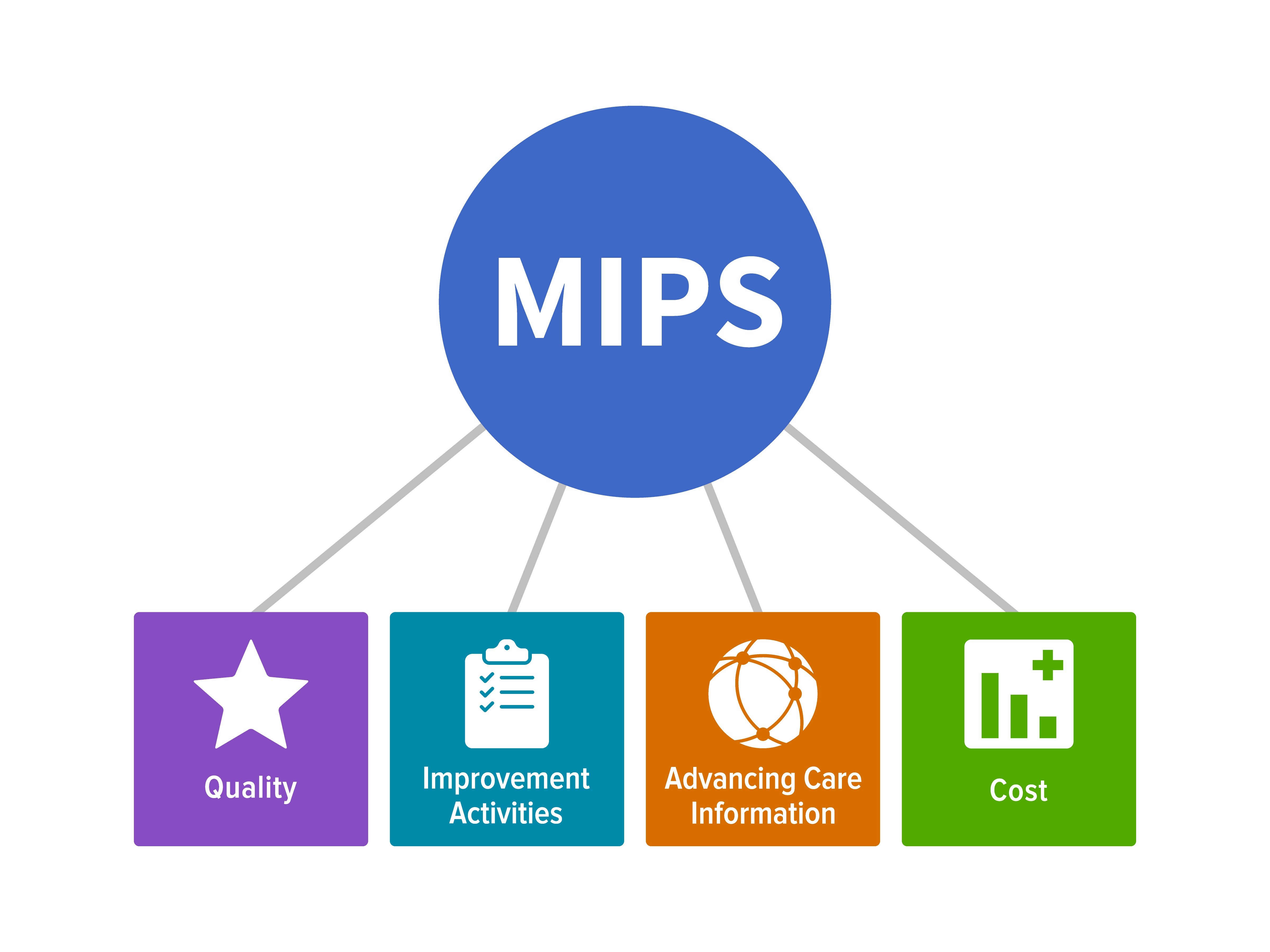 MACRA/MIPS